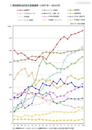 清涼飲料水品目別生産量推移(1997年~2016年)