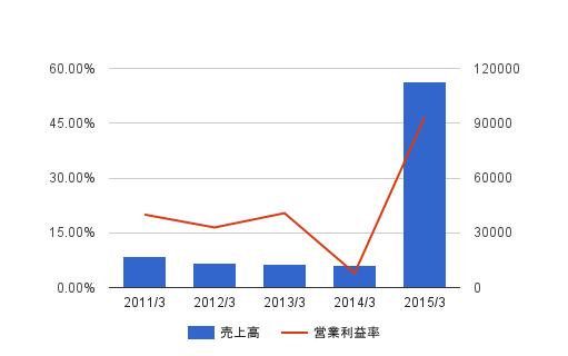 ミクシィが増収増益の業績発表。モンストはどこまで伸びるか?