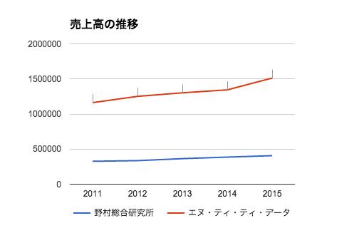 野村総合研究所とNTTデータの戦略の違いは、数字に表れている