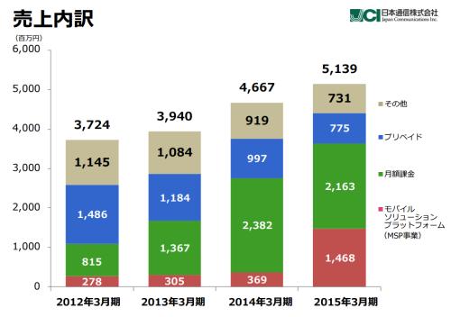 日本通信のセグメント別売上高