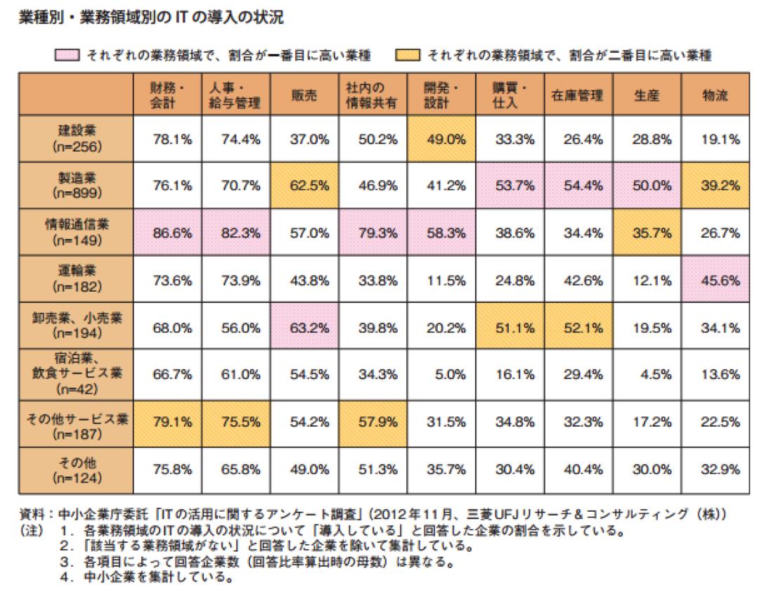 飲食業でITが活用されると日本が元気になる理由