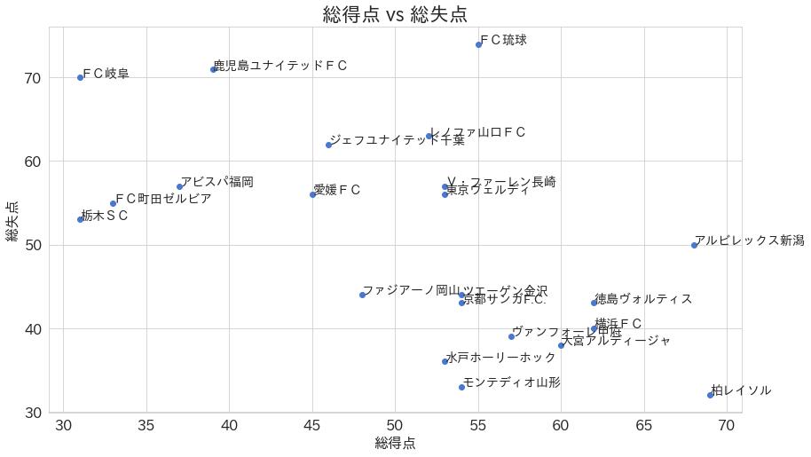 2019年度J2チームデータを可視化して勝つための要因を探ってみた