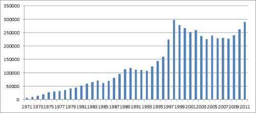 ワインの国産消費量の推移