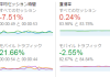 WordPressで目次をつけると、モバイル直帰率が改善するよ